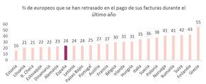 Una cuarta parte de los españoles no ha pagado a tiempo sus facturas en el último año