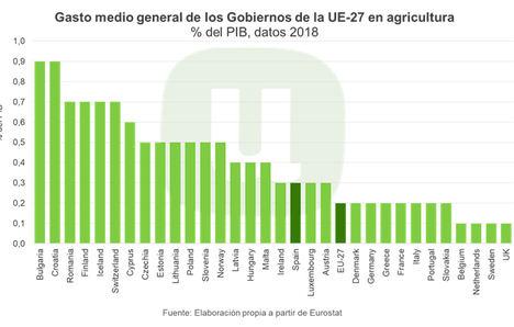 Unión de Uniones insiste en la necesidad de aumentar la inversión pública en agricultura y ganadería a nivel estatal y europeo