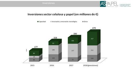 La industria papelera invierte 1.400 millones € en innovación y renovación tecnológica e incremento de capacidad en 2015-2018