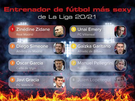 Zinédine Zidane y Cholo Simeone son los entrenadores más sexys de La Liga según los españoles