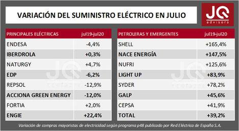 Las grandes eléctricas recuperan los niveles de suministro anteriores a la crisis del COVID19