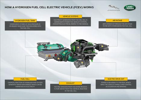 Jaguar Land Rover desarrolla un prototipo de pila de combustible de hidrógeno