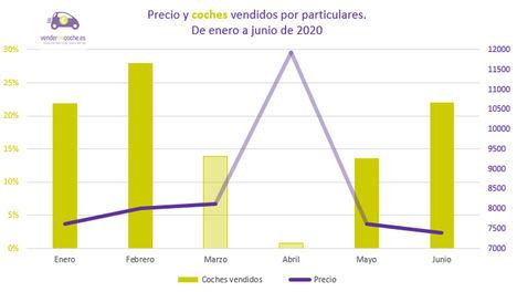 Junio, el segundo mes en el que más españoles han vendido su coche