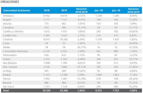 Junio es el mes en el que menos empresas se han creado este año