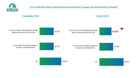 El 16,9 % de la población necesita incurrir en un gasto extraordinario este año, pero no lo hará por falta de recursos económicos