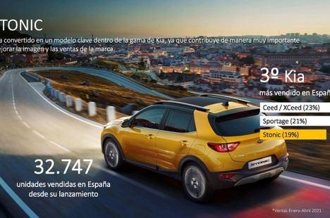 El Kia Stonic supera las 32.700 unidades vendidas en España