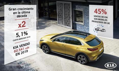 Kia Motors Iberia apuesta por la electrificación en 2020
