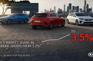 Kia récord de cuota de mercado de coches eléctricos en Europa