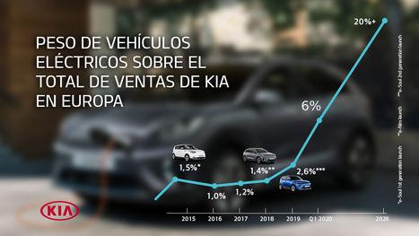 Kia Motors Europa perfila sus planes para el crecimiento de las ventas de los eléctricos