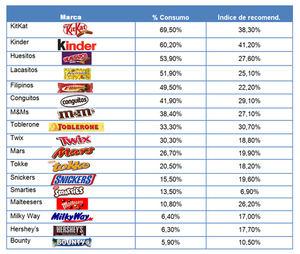 Kinder, Kit-Kat y Toblerone, los tres snacks de chocolate favoritos de los españoles
