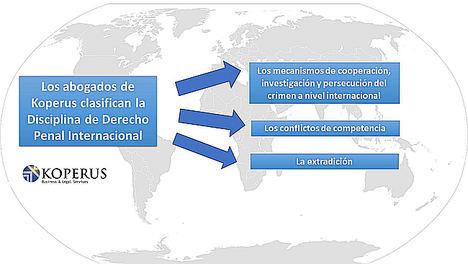 Koperus, la importancia de la especialización en derecho penal internacional