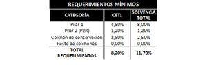 Kutxabank es el Banco con el menor requerimiento de capital según la evaluación del SREP