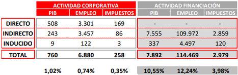 Kutxabank inyectó 3.561 millones de euros a la economía vasca en 2020