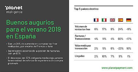 España registra un aumento del 24% en compras tax free en julio, según Planet
