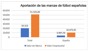 El Real Madrid se corona como la marca de fútbol más valiosa