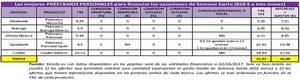Los españoles gastarán más de 60 millones en intereses en financiar las vacaciones de Semana Santa