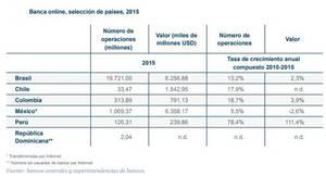 La Banca Online y Móvil acortaron distancias con la Banca Tradicional en Latinoamérica en 2016
