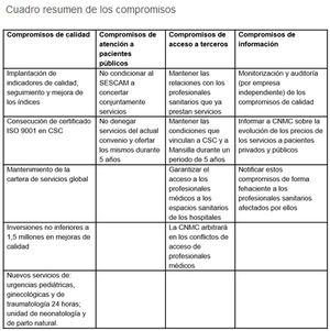 La CNMC aprueba con un completo paquete de compromisos la adquisición por parte del Grupo Quirón de la Clínica Santa Cristina en Albacete