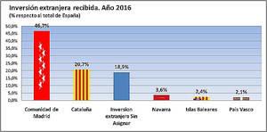 La Comunidad de Madrid atrajo 10.970 millones de inversión extranjera, el 46,7% del total recibido en España en 2016