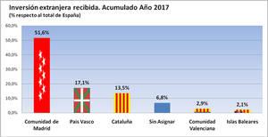 La Comunidad de Madrid atrajo 5.990 millones de inversión extranjera en lo que va de 2017, el 52% del total nacional