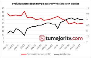La Comunidad de Madrid, la más barata y con el mejor servicio para pasar la ITV