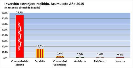 La Comunidad de Madrid lidera la inversión extranjera al atraer el 75,7 % del total nacional