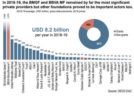La Fundación Microfinanzas BBVA, de nuevo líder internacional en contribución al desarrollo, tras la Fundación Bill & Melinda Gates