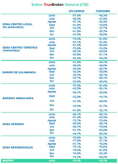 La Navidad no impulsó el esperado consumo en la capital de España, un reflejo de la actividad comercial en el resto del país