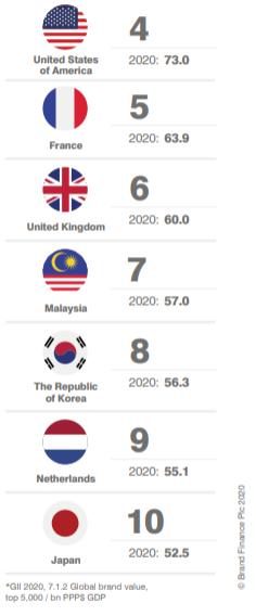 La ONU incluye el valor de marca en el Índice de Innovación Global por primera vez