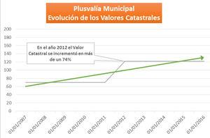 La Plusvalía Municipal: ¿cuándo merece la pena reclamar su devolución, según Fonfría Abogados?