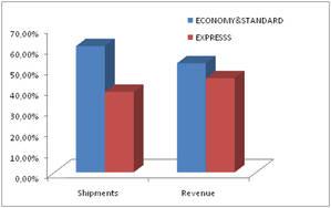 Solo el 13,6% de las ventas de las tiendas online son internacionales pero, suponen más del 40% de los ingresos de los operadores logísticos