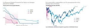 La Reserva Federal continúa respaldando los precios de los activos