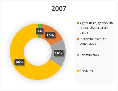 La cartera de crédito a la construcción se ha reducido en 120.000 millones desde 2007