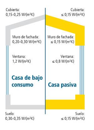 La casa del futuro permitirá calentar una estancia únicamente con el calor que emiten sus inquilinos