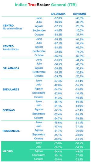 La confusión provocada por la clase política se traduce en retroceso de tres meses en la recuperación del consumo en Madrid