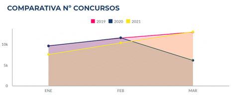 La convocatoria de licitaciones públicas en el primer trimestre del año rebasa los niveles de 2019