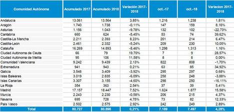 La creación de empresas en España se estanca