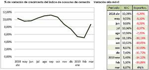 La demanda de cemento crece a un ritmo del 9%