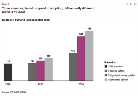 La demanda de hidrógeno podría triplicarse hacia 2050