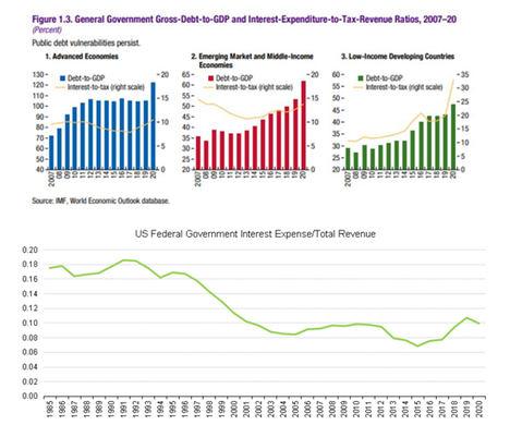 La deuda de los gobiernos ha estallado, ¿eso importa?