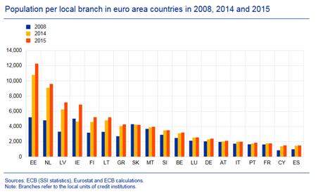 La digitalización reduce el número de locales comerciales y oficinas de bancos