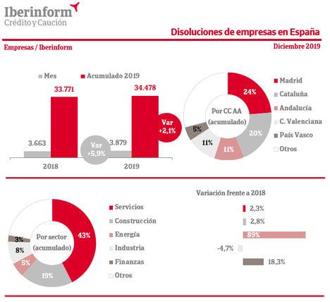 La disolución de empresas aumenta un 2,1% en 2019