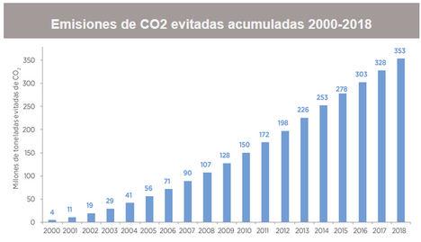 La eólica es la energía con mayor potencial para combatir el cambio climático y cumplir con los objetivos PNIEC