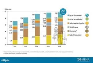 La energía eólica da empleo a 1,2 millones de personas en el mundo, según IRENA