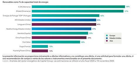 La energía renovable ilumina el mundo