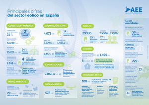 La eólica se consolida como un sector tractor para la economía española, generando empleo y atrayendo inversiones en el corto plazo