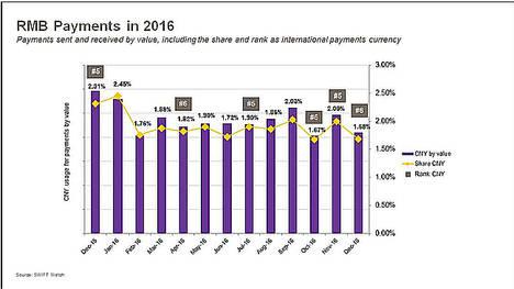 La globalización del Reminbi se frena en 2016