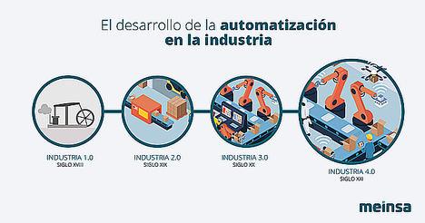 La gran Tendencia en el Sector Industrial, Industria 4.0 o IOT [Informe de Meinsa]