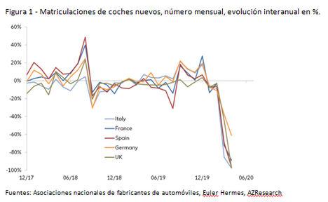 La industria automotriz en Europa cae -30% en 2020, a pesar de la búsqueda activa de vehículos nuevos