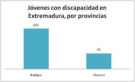 314 millenials con Discapacidad buscan empleo en Extremadura